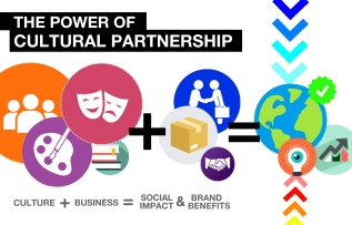 Brands do not exist! Why Cultural Partnerships payoff.