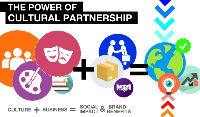 Brands do not exist! Why Cultural Partnerships pay off.